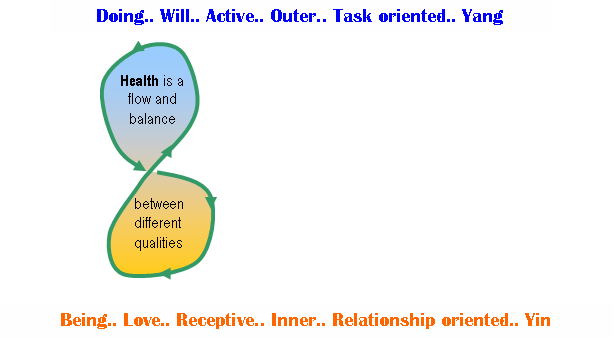 Health is balance and flow between being and doing
