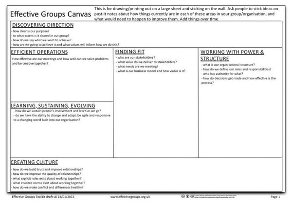 Effective Groups Canvas