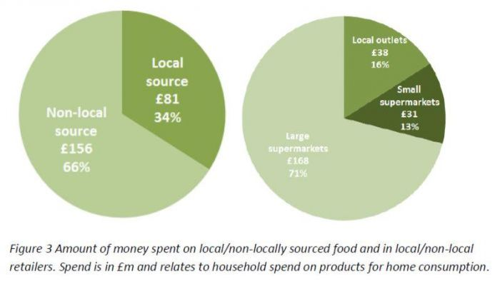 Herefordshire food expenditure
