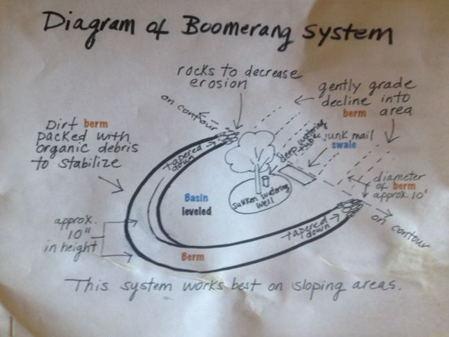 Diagram of Boomerang Swale from TJT Permaculture Workshop. Photo: Jill Giegerich.