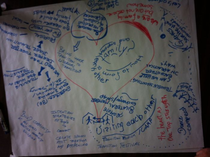 flip chart for families discussion