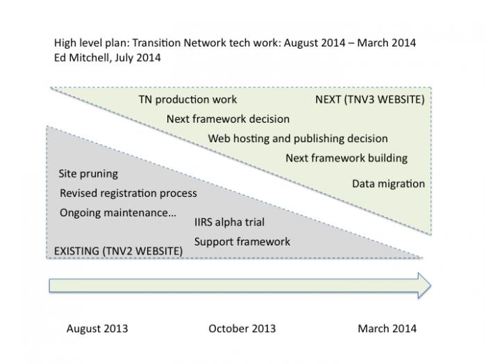 High level work timeline