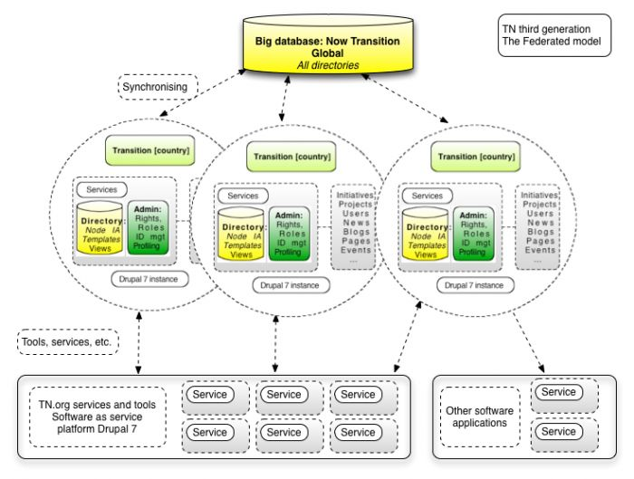 Tech strategy diagram a federated model