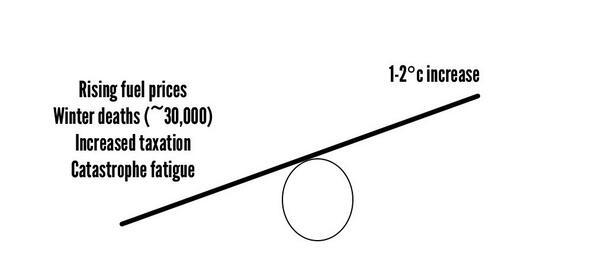 Daft graph