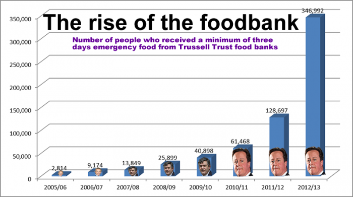 The rise of the food bank.