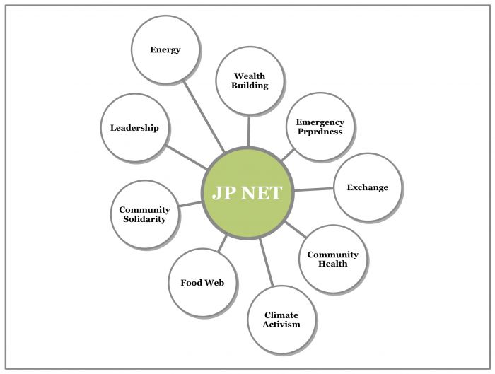 A mapping of JPNET's core activities.