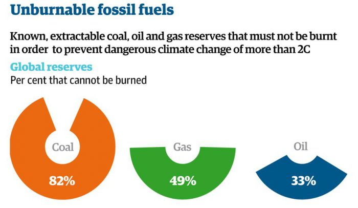 How the Guardian graphically summarised the findings of Ekins and McGlade's paper.