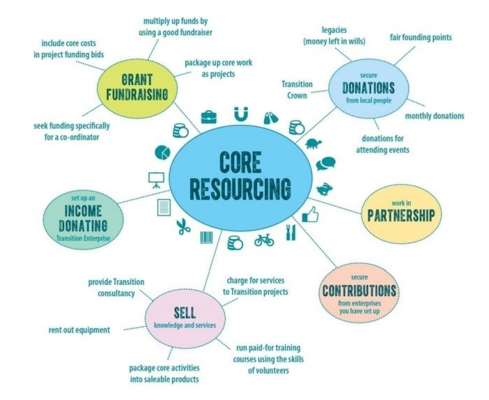 The key approaches to core funding Transition initiatives (from the Transition Core Resourcing guide).