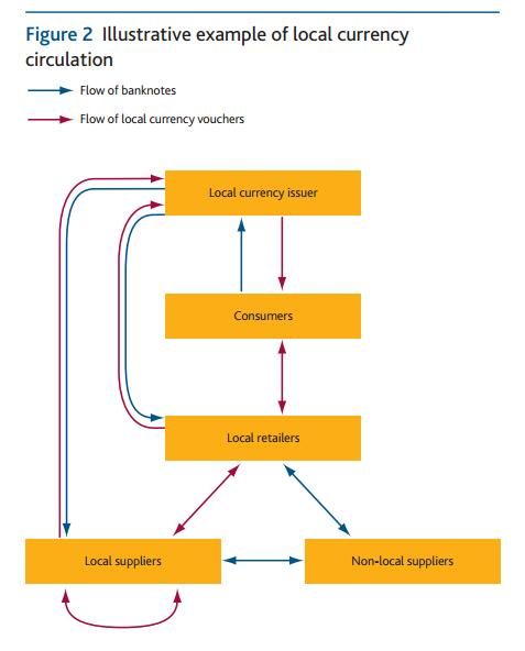 Useful diagram from the report distinguishing the difference between how local and national currencies circulate.