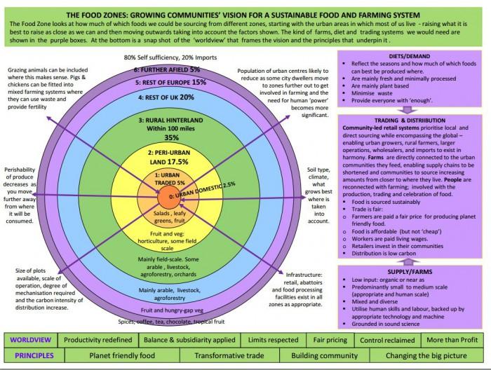 Julie Brown's Food Zones map.