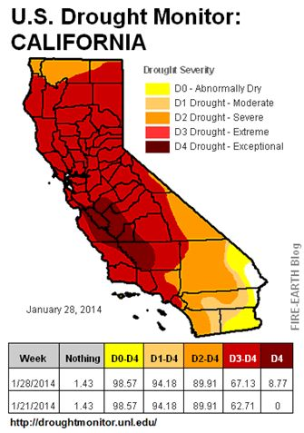 California drought.