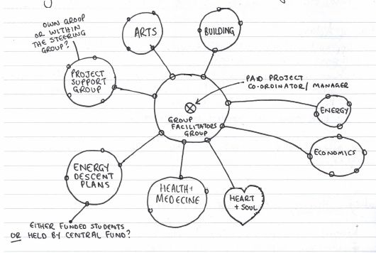 A sketch from the very first meeting on how we might structure TTT.